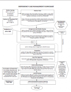 Dependency Case Flowchart